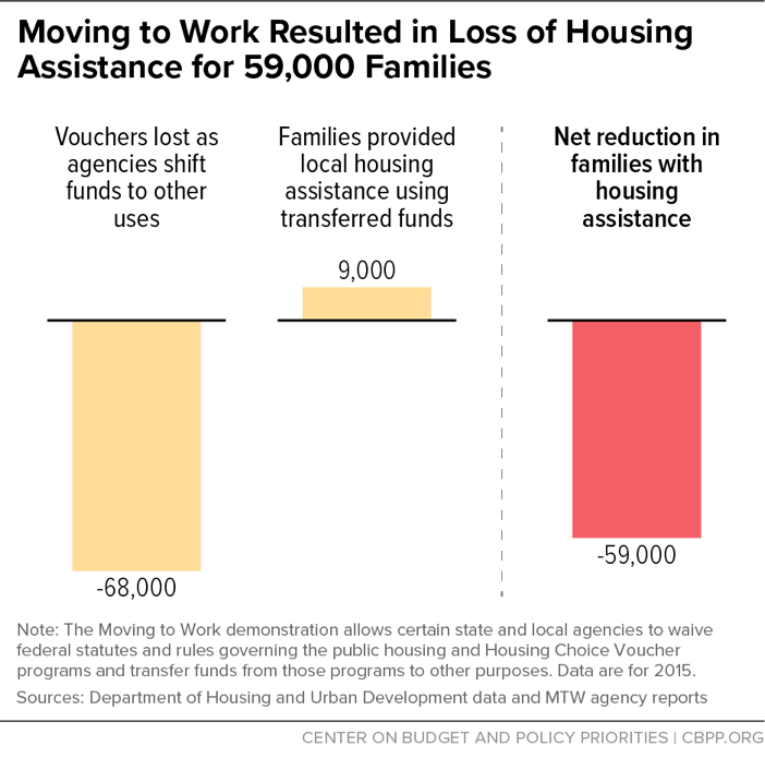 Moving to Work Resulted in Loss of Housing Assistance for 59,000