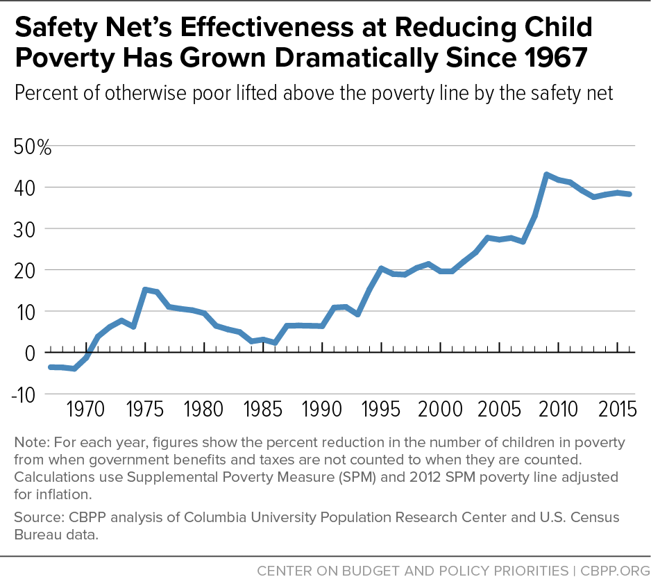 Safety Net's Effectiveness at Reducing Child Poverty Has Grown Dramatically Since 1967