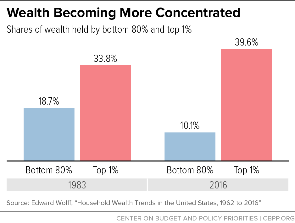 Wealth Becoming More Concentrated