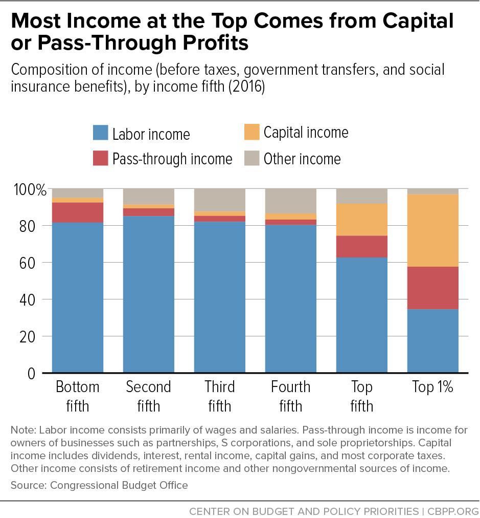 Most Income at the Top Comes from Capital or Pass-Through Profits