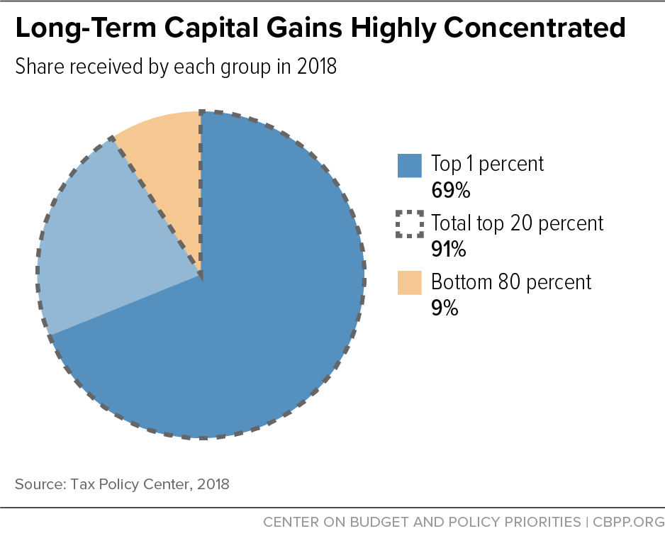 Long-Term Capital Gains Highly Concentrated