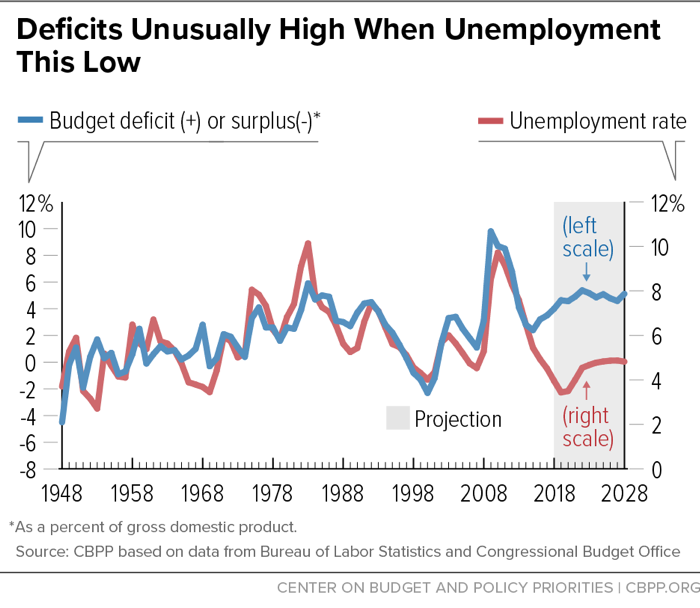 Deficits Unusually High When Unemployment This Low