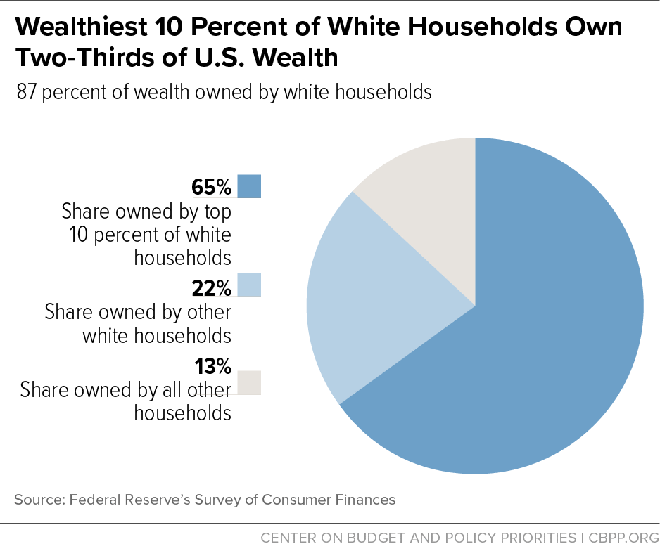 Wealthiest 10 Percent of White Households Own Two-Thirds of U.S. Wealth