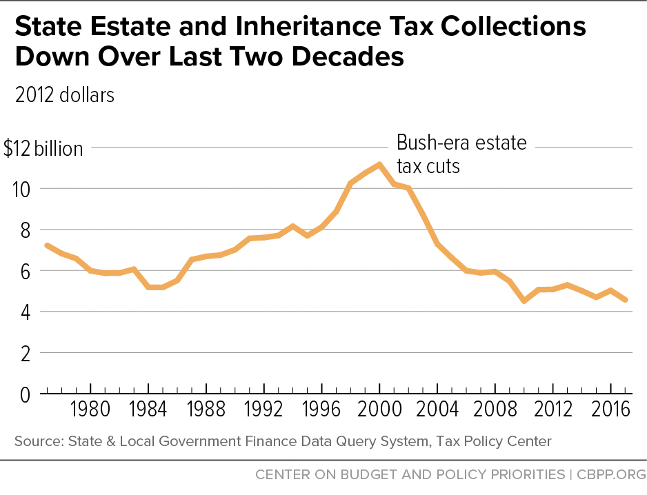 State Estate and Inheritance Tax Collections Down Over Last Two Decades