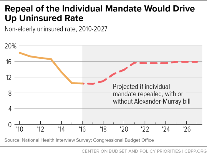 Repeal of the Individual Mandate Would Drive Up Uninsured Rate