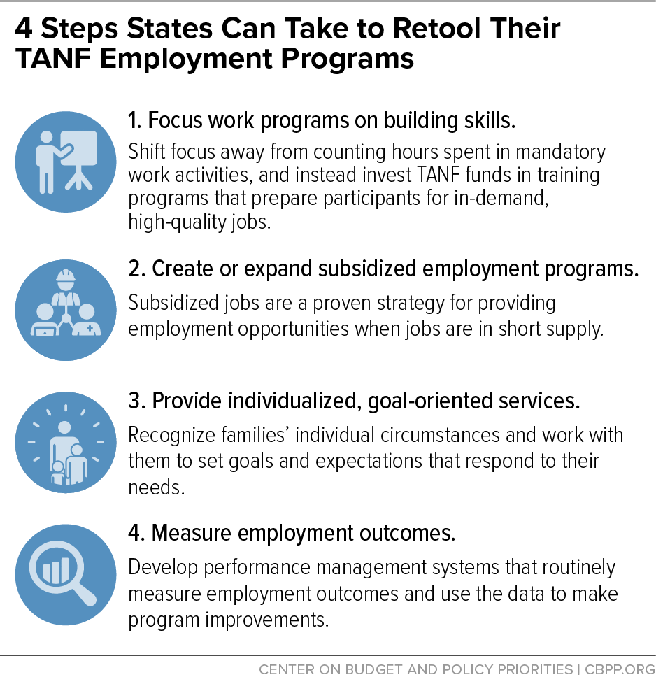 4 Steps States Can Take to Retool Their TANF Employment Programs