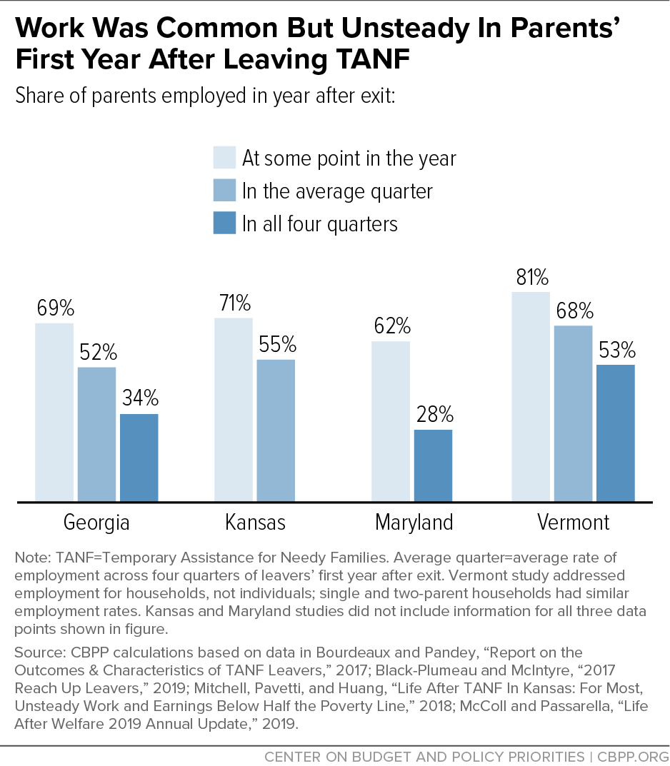Work Was Common But Unsteady In Parents' First Year After Leaving TANF