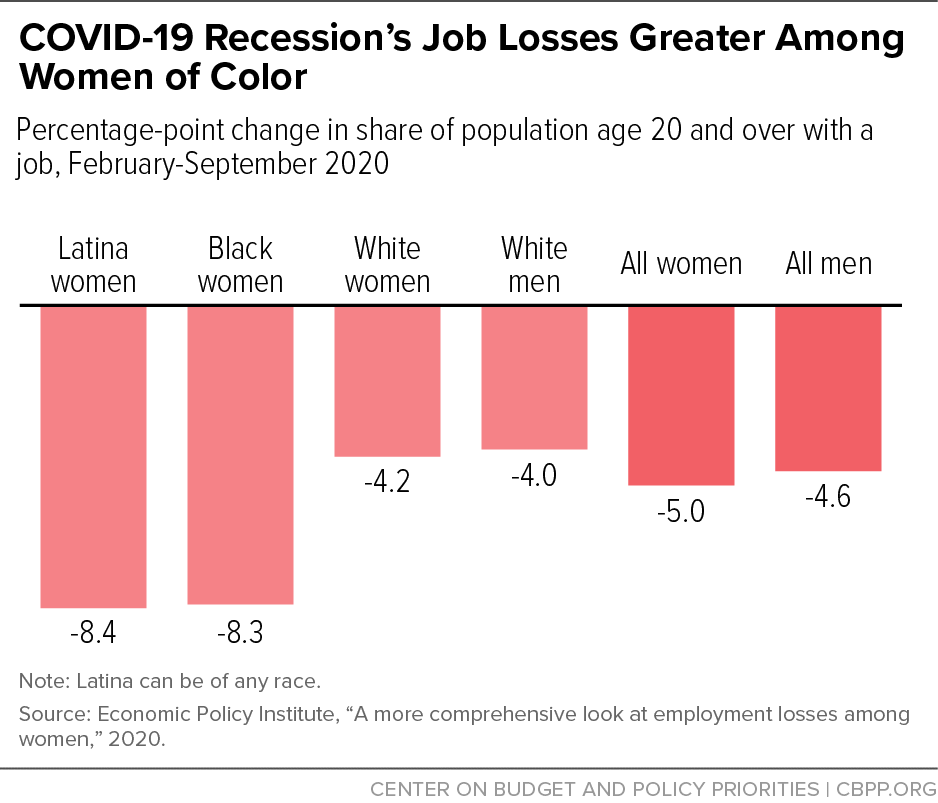 COVID-19 Recession's Job Losses Greater Among Women of Color