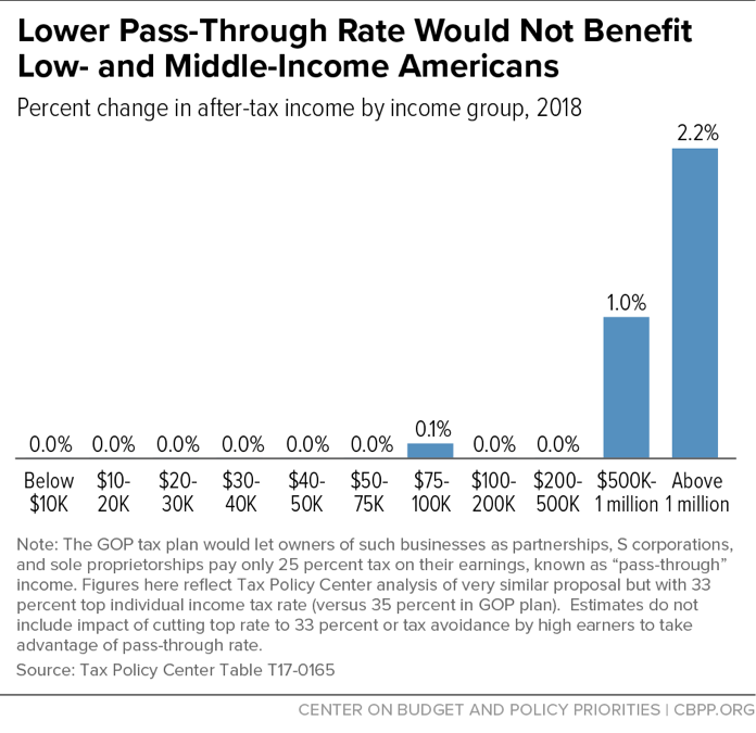 Lower Pass-Through Rate Would Not Benefit Low- and Middle-Income Americans