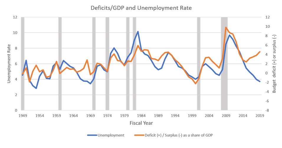 Deficits/GDP and Unemployment Rate