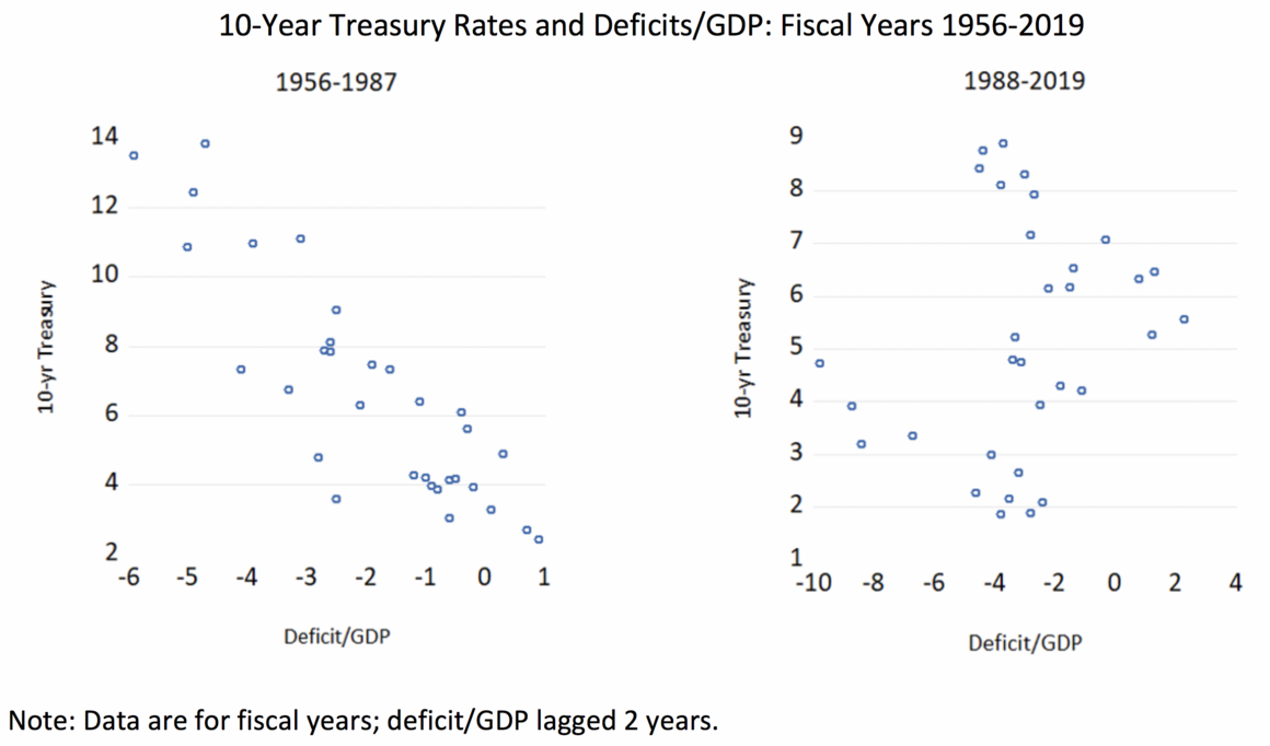 10-Year Treasury Rates and Deficits/GDP: Fiscal Years 1956-2019