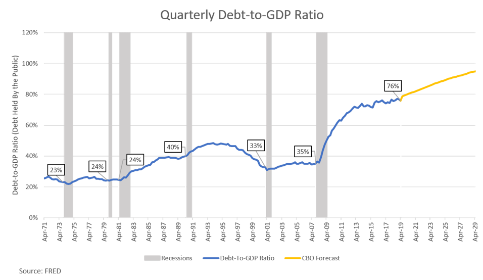Quarterly Debt-to-GDP Ratio