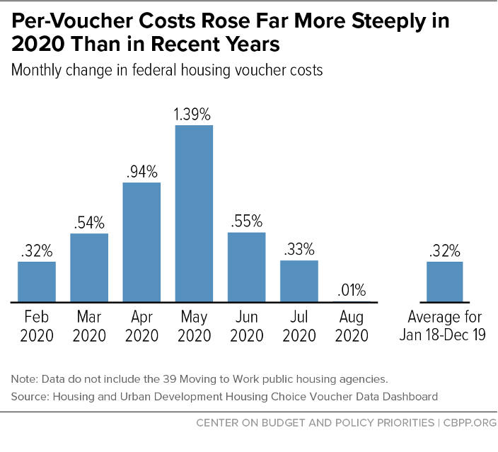 Per-Voucher Costs Rose Far More Steeply in 2020 Than in Recent Years