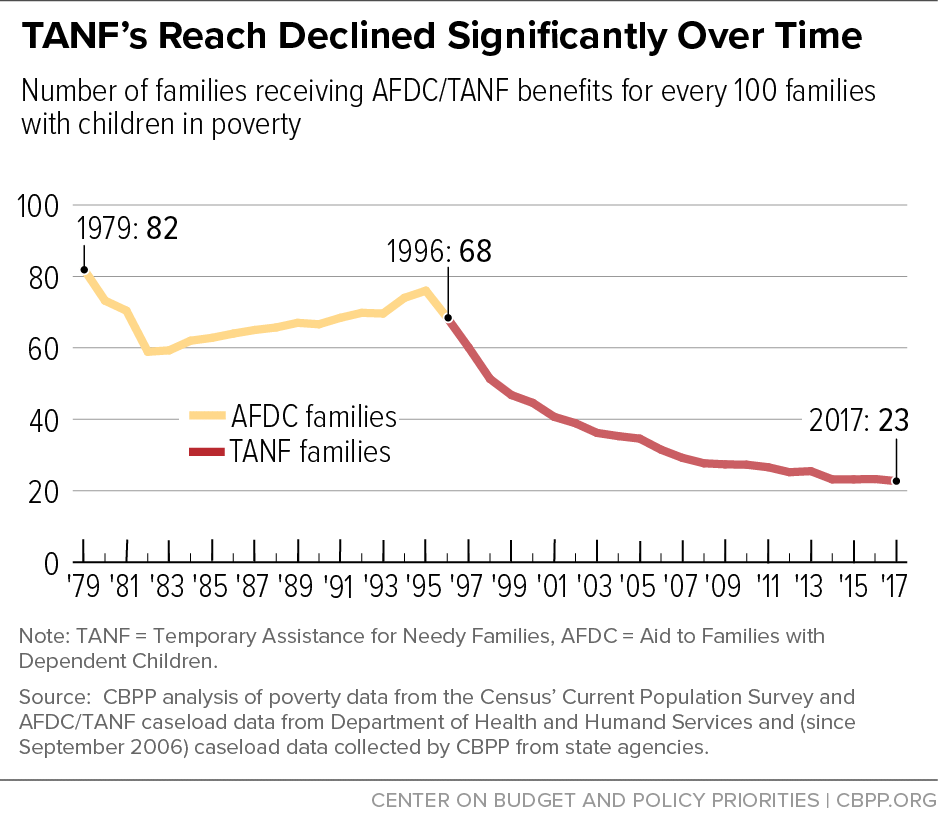 TANF's Reach Declined Significantly Over Time