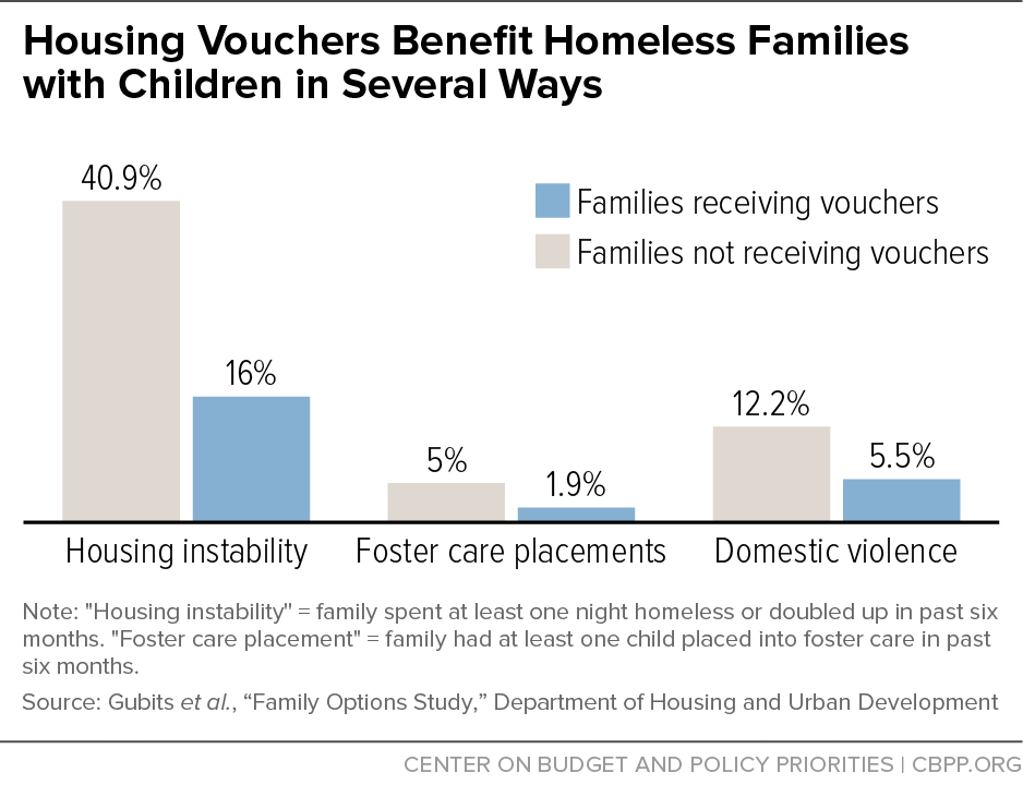 Housing Vouchers Benefit Homeless Families with Children in Several Ways