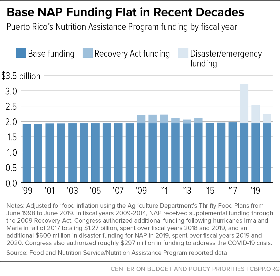 Base NAP Funding Flat in Recent Decades