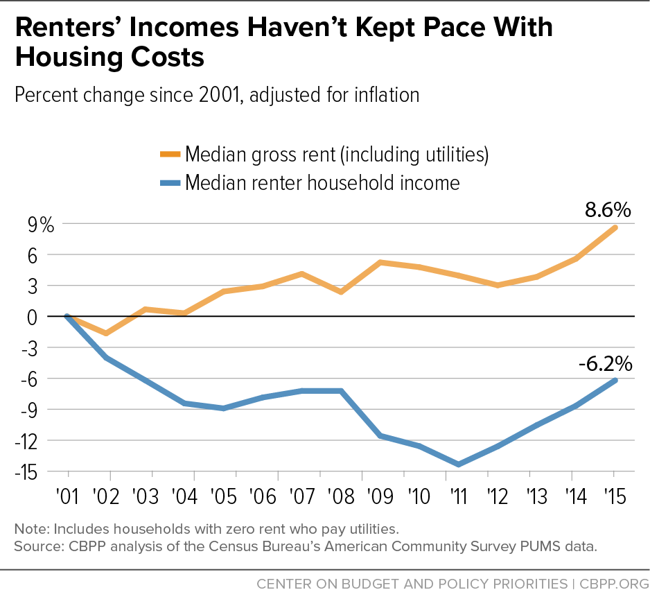 Renters' Incomes Haven't Kept Pace With Housing Costs