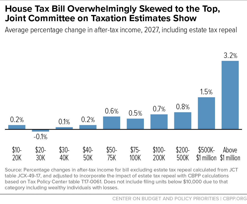 House Tax Bill Overwhelmingly Skewed to the Top, Joint Committee on Taxation Estimates Show