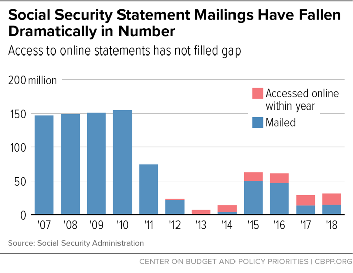 Social Security Mailings Have Fallen Dramatically in Number