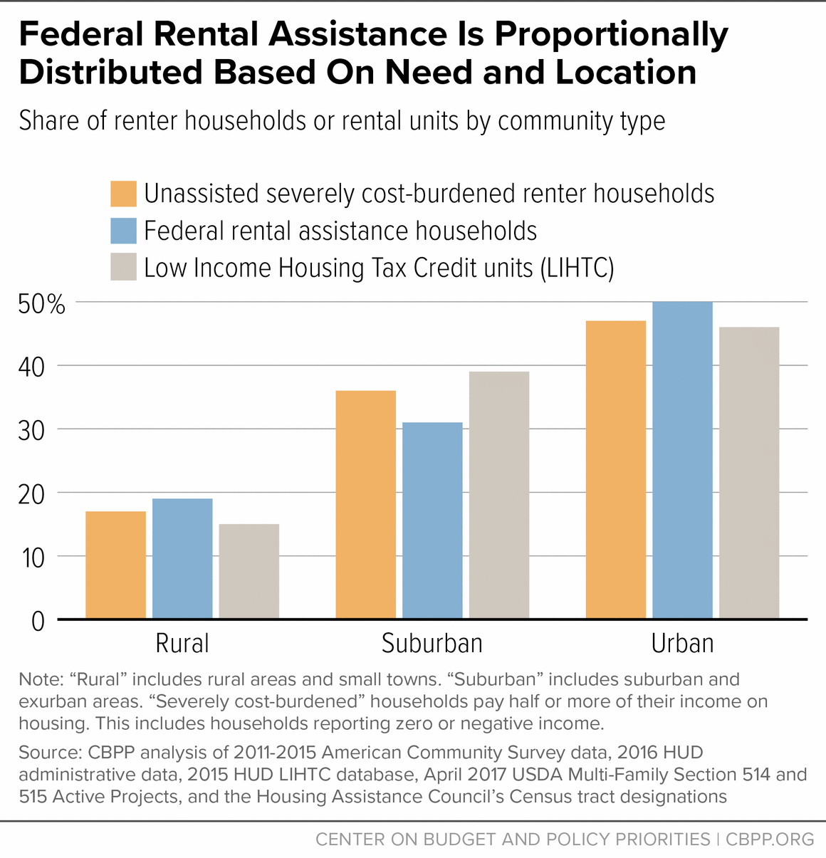 Federal Rental Assistance Is Proportionally Distributed Based on Need and Location