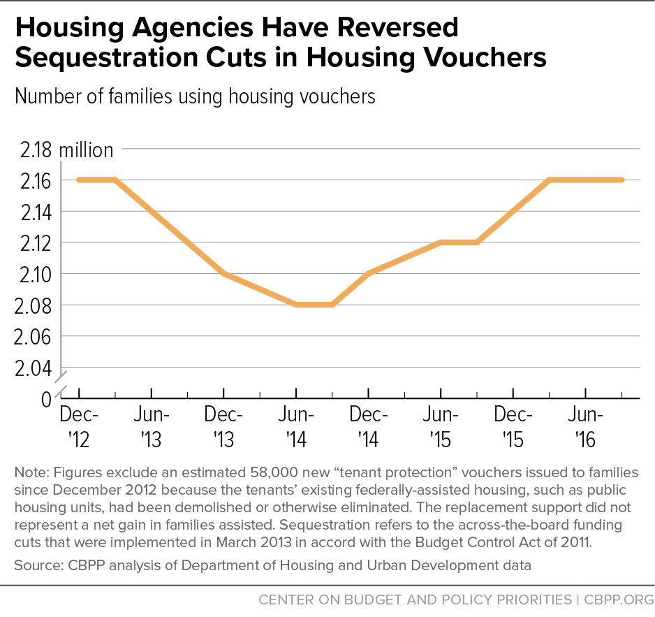 Housing Agencies Have Reversed Sequestration Cuts in Housing Vouchers