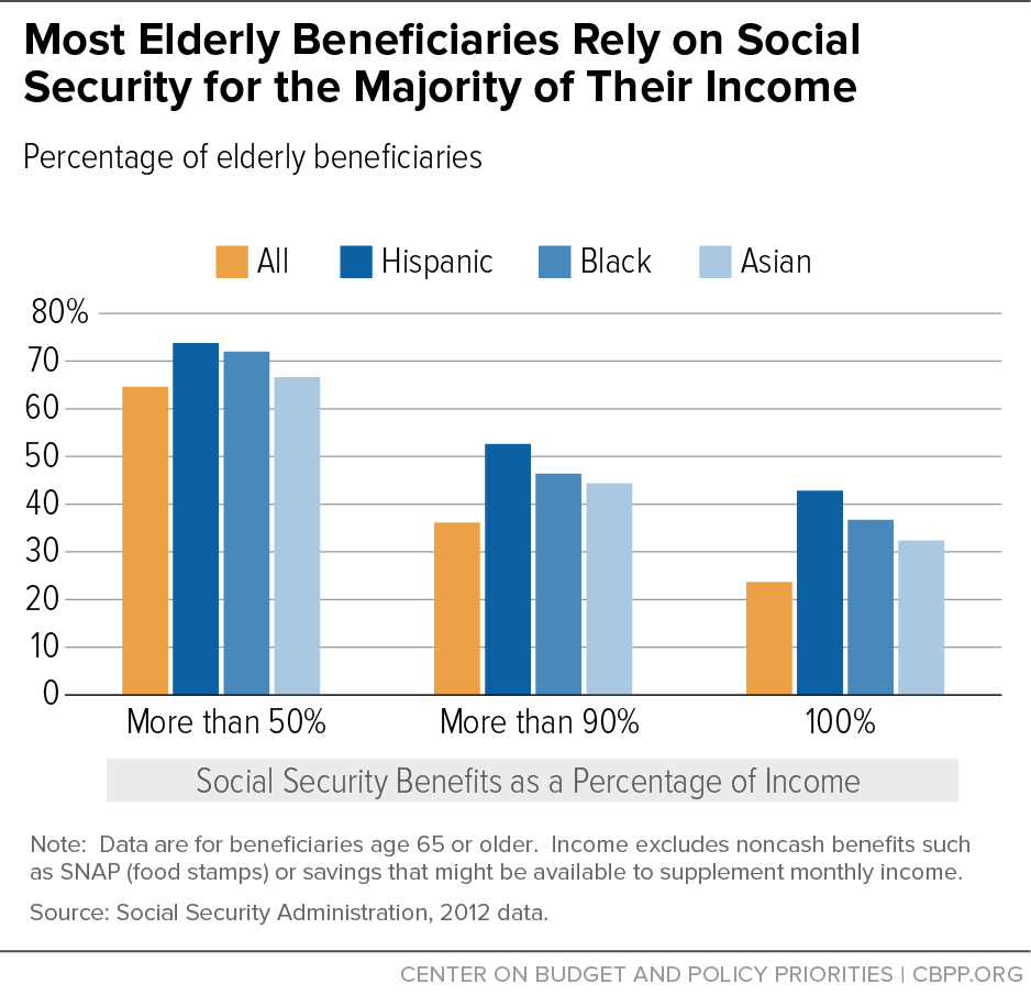 Most Elderly Beneficiaries Rely on Social Security for the Majority of Their Income