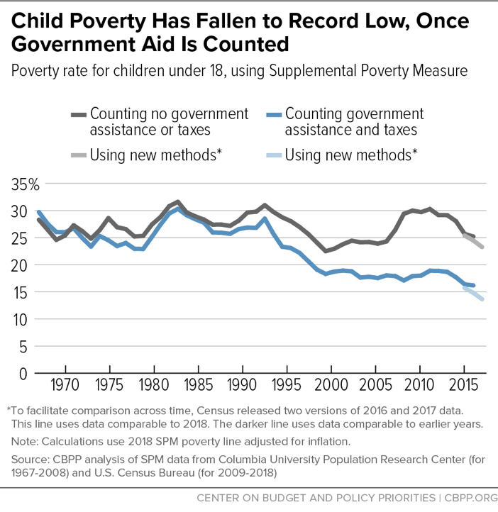 Child Poverty Has Fallen to Record Low, Once Government Aid Is Counted