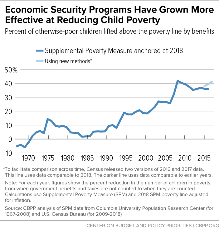 Economic Security Programs Have Grown More Effective at Reducing Child Poverty