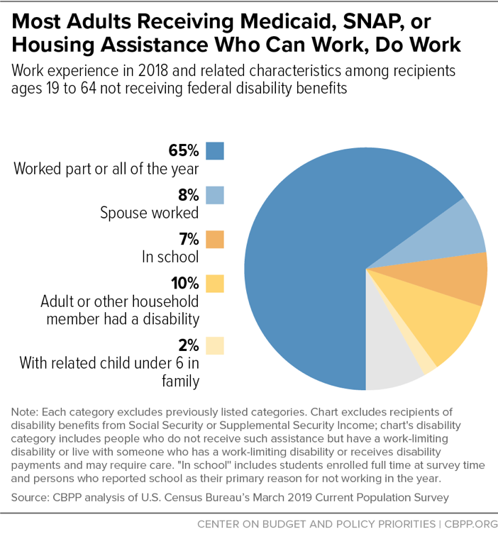 Most Adults Receiving Medicaid, SNAP, or Housing Assistance Who Can Work, Do Work