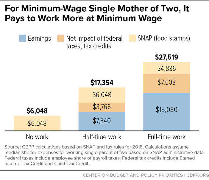 For Minimum-Wage Single Mother of Two, It Pays to Work More at Minimum Wage