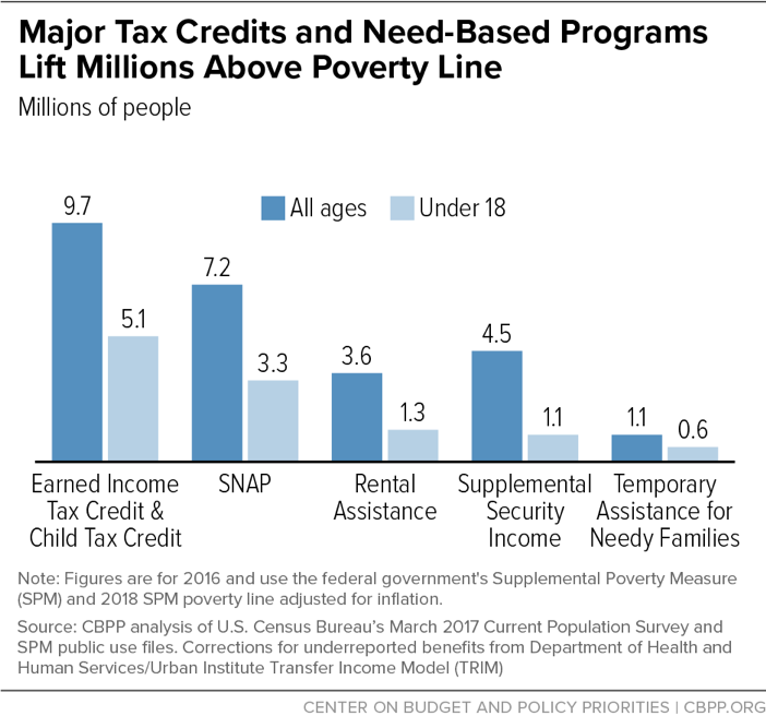 Major Tax Credits and Need-Based Programs Lift Millions Above Poverty Line
