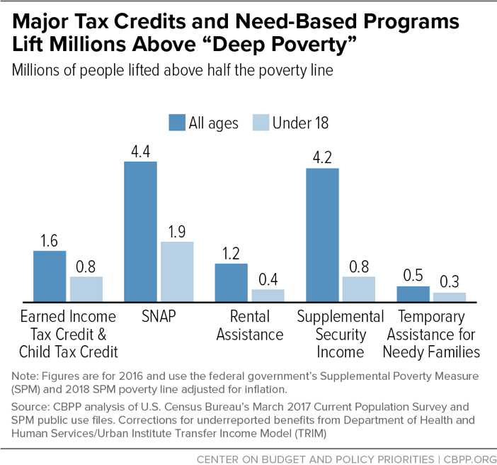 "Major Tax Credits and Need-Based Programs Lift Millions Above ""Deep Poverty"""