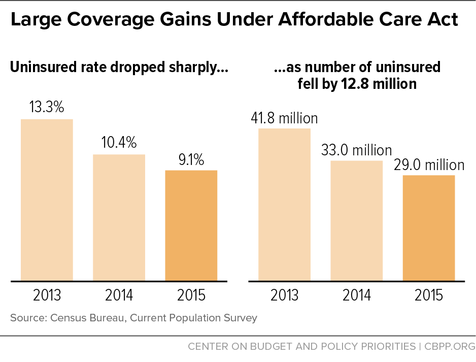 Large Coverage Gains Under Affordable Care Act