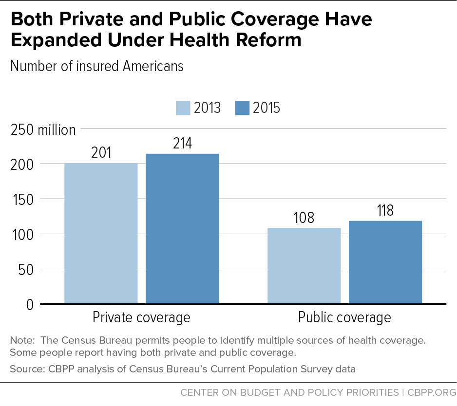 Both Private and Public Coverage Have Expanded Under Health Reform