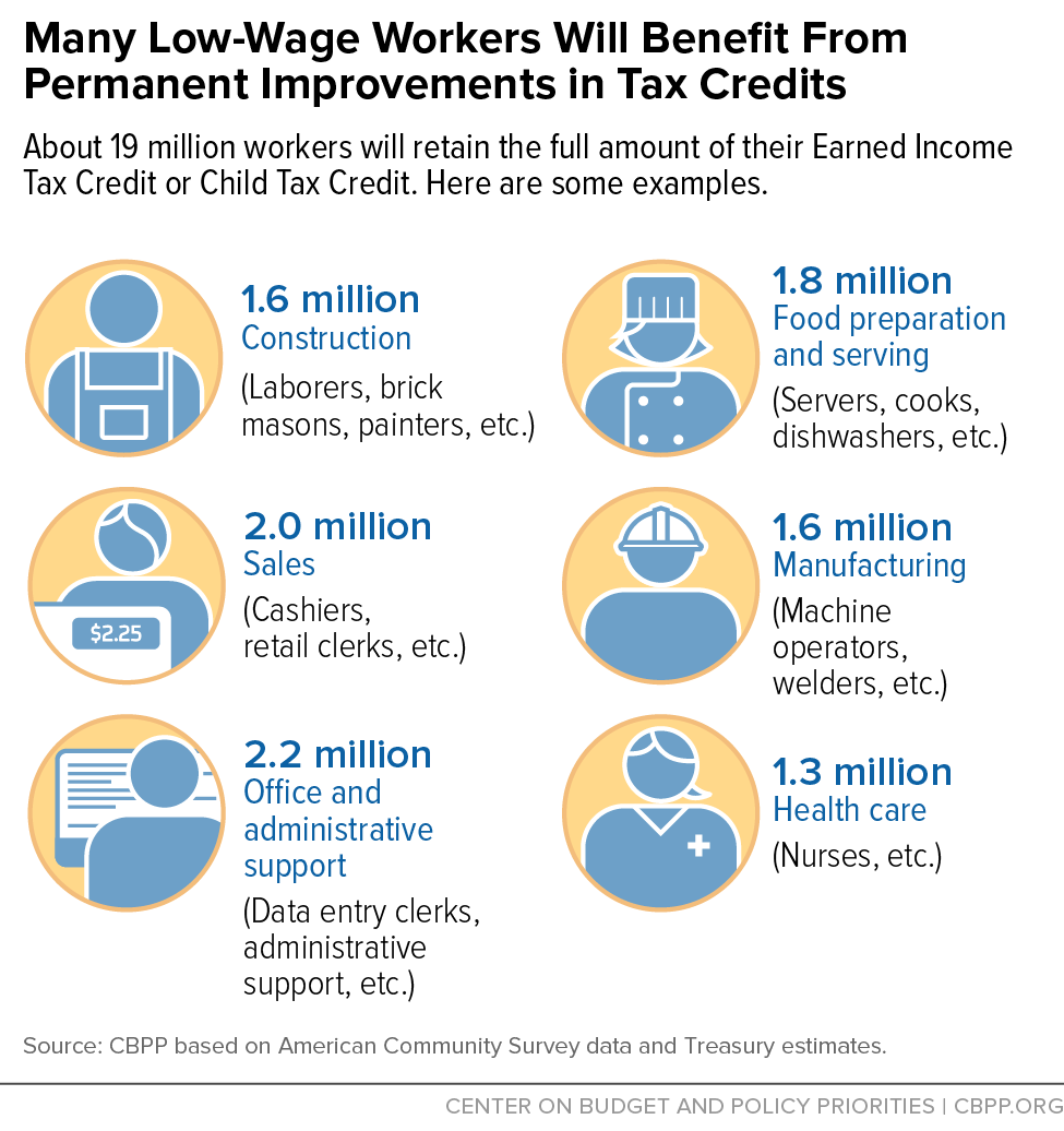 Many Low-Wage Workers Will Benefit From Permanent Improvements in Tax Credits