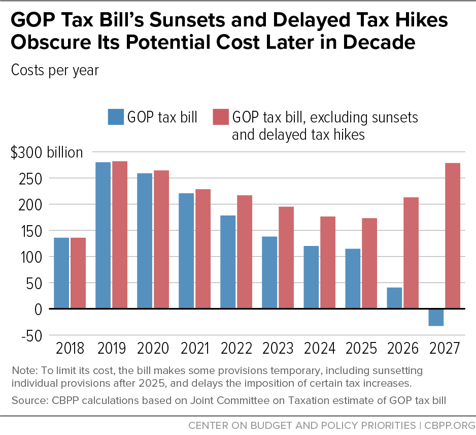 GOP Tax Bill's Sunsets and Delayed Tax Hikes Obscure Its Potential Cost Later in Decade