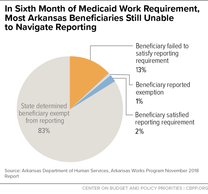 In Sixth Month of Medicaid Work Requirement, Most Arkansas Beneficiaries Still Unable to Navigate Reporting