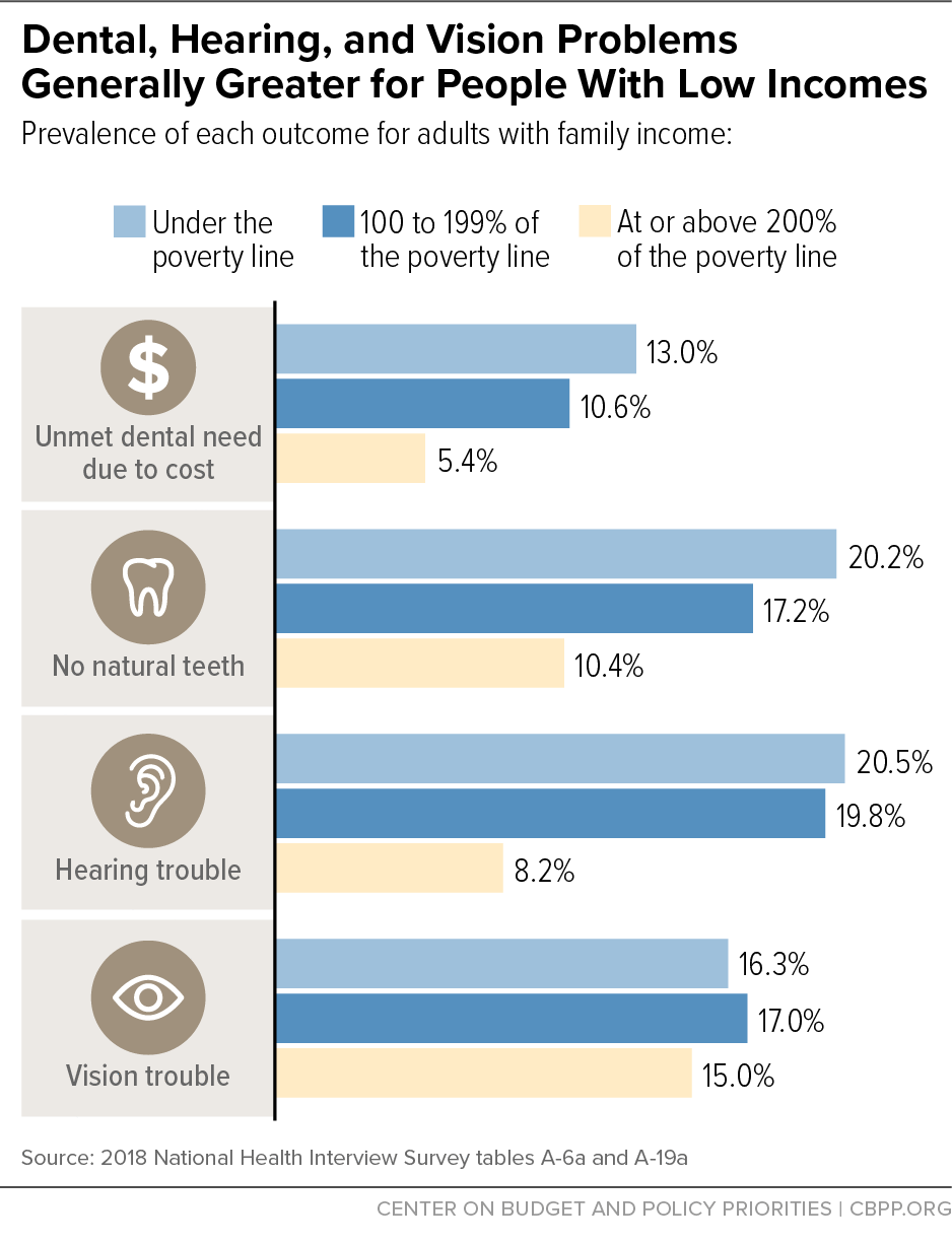 Dental, Hearing, and Vision Problems Generally Greater for People With Low Incomes