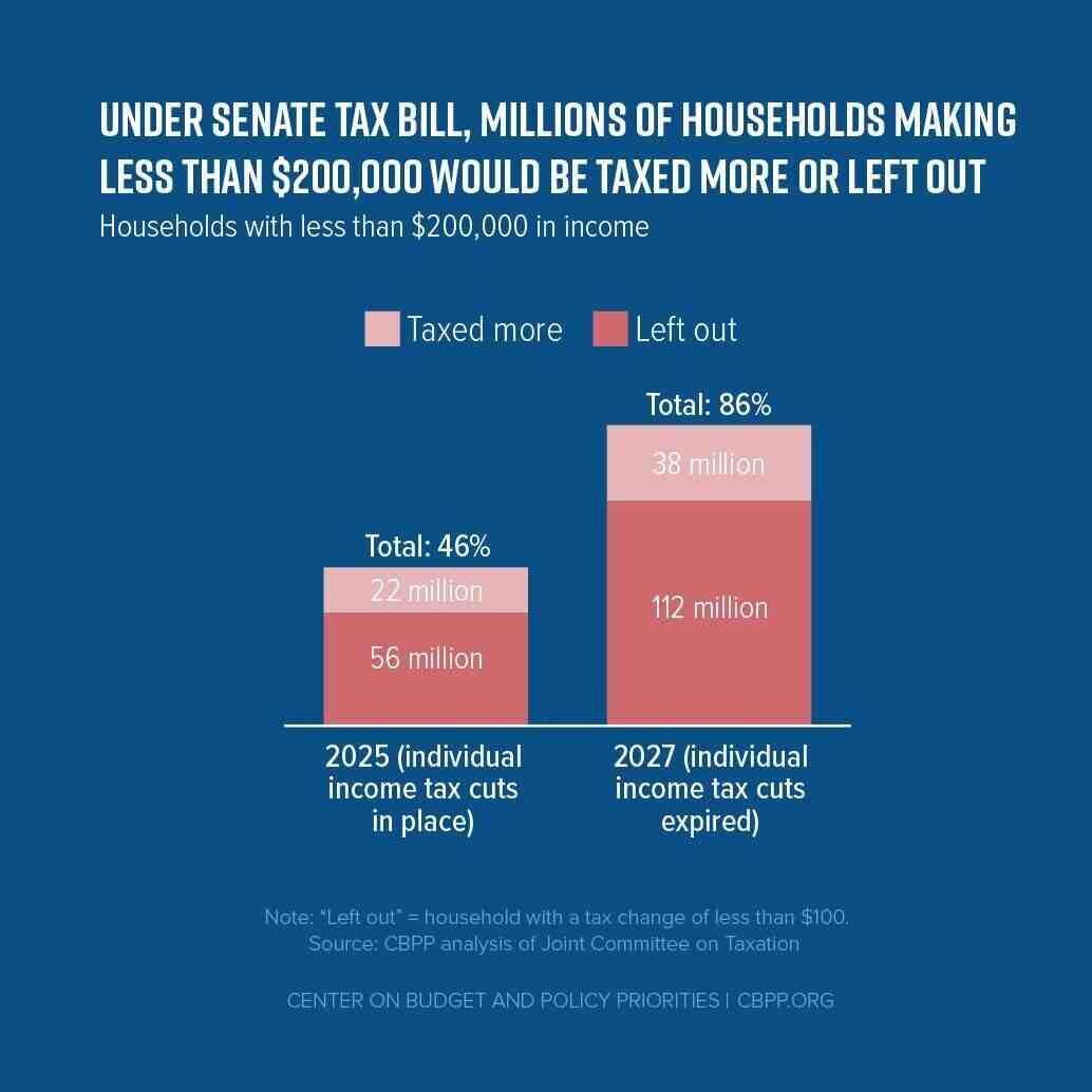Under Senate Tax Bill, Millions of Households Making Less Than $200,000 Would Be Taxed More or Left Out