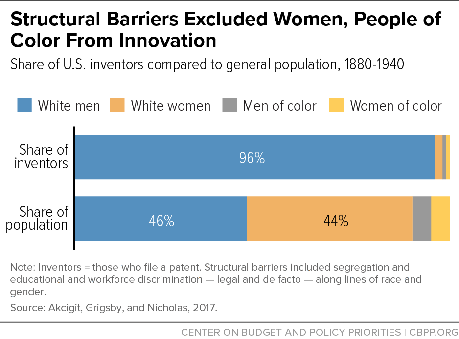 Structural Barriers Excluded Women, People of Color From Innovation
