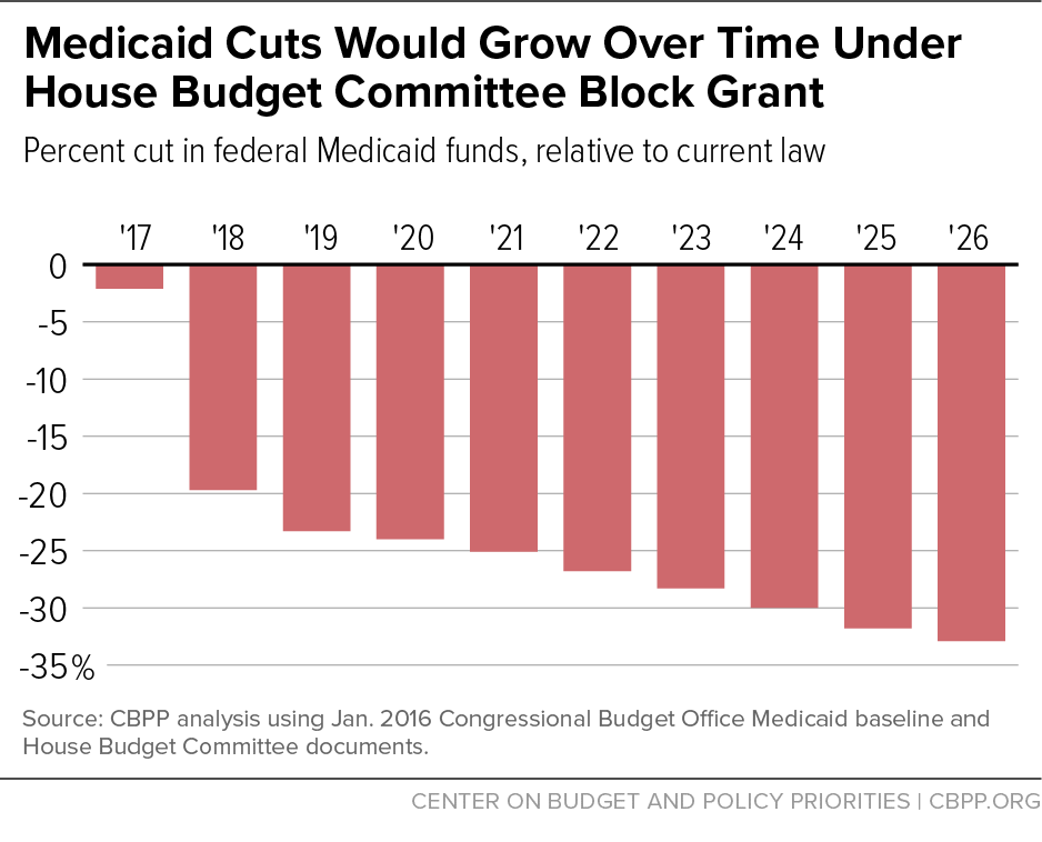 Medicaid Cuts Would Grow Over Time Under House Budget Committee Block Grant