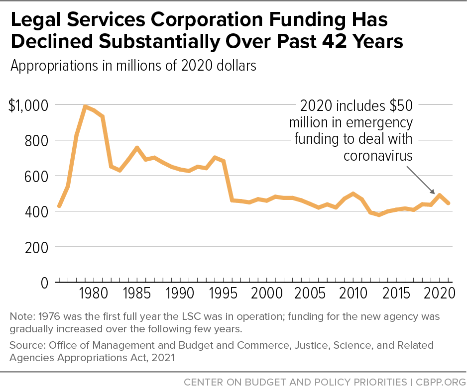 Legal Services Corporation Funding Has Declined Substantially Over Past 42 Years