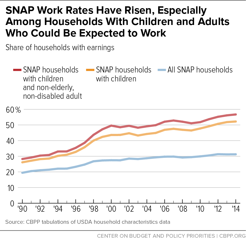 SNAP Work Rates Have Risen, Especially Among Households With Children and Adults Who Could Be Expected to Work