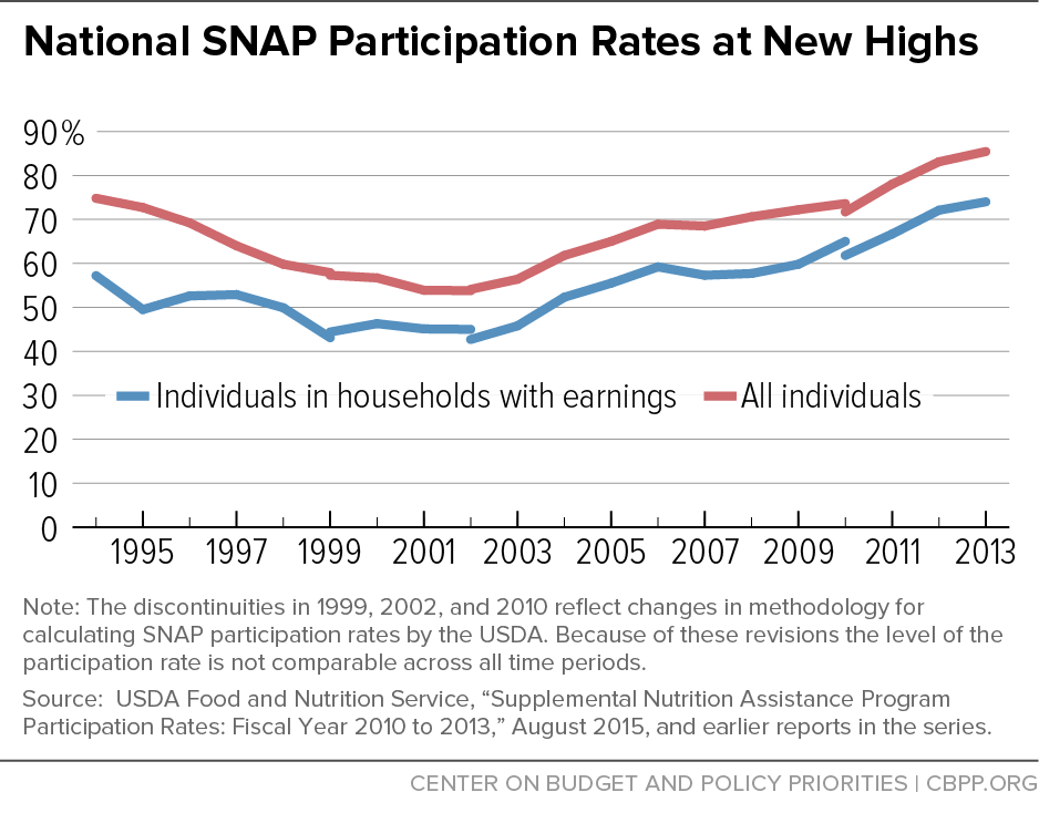 National SNAP Participation Rates at New Highs
