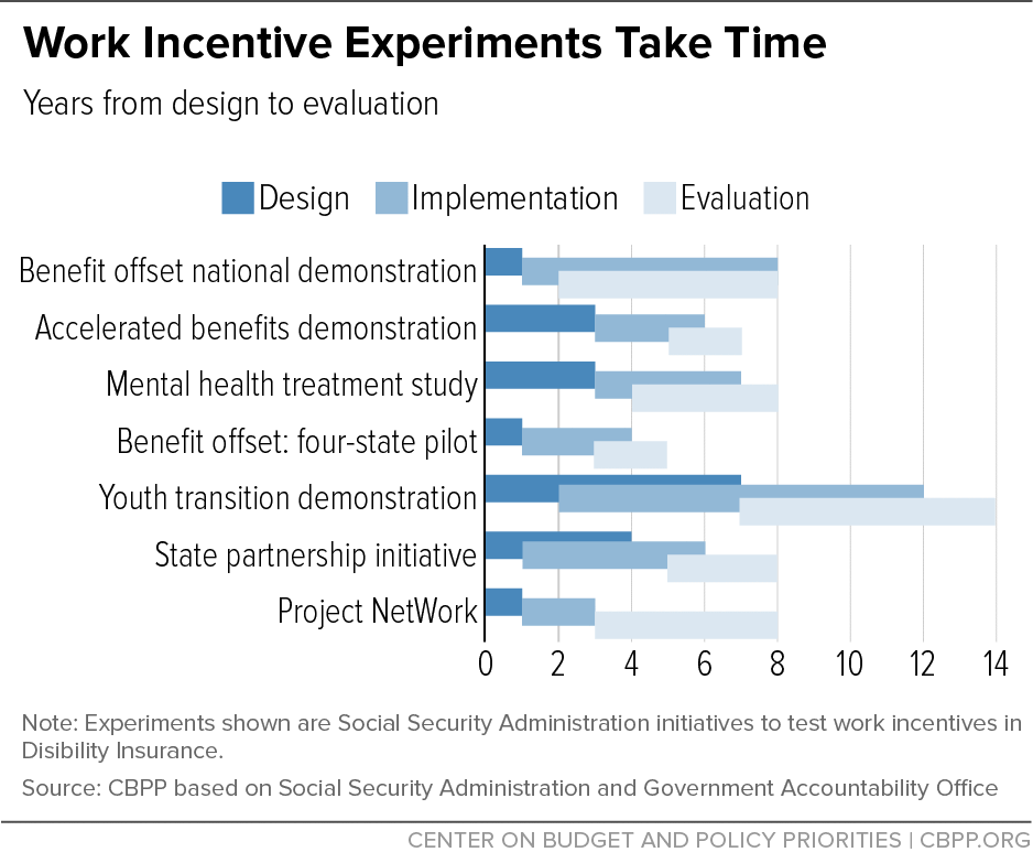 Work Incentive Experiments Take Time