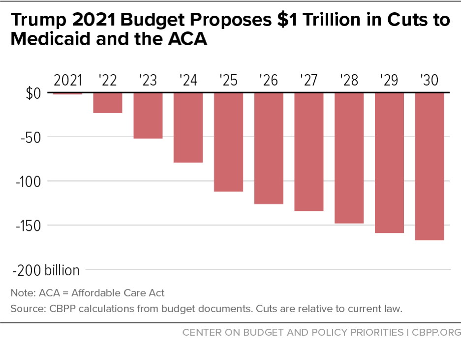 Trump 2021 Budget Proposes $1 Trillion in Cuts to Medicaid and the ACA