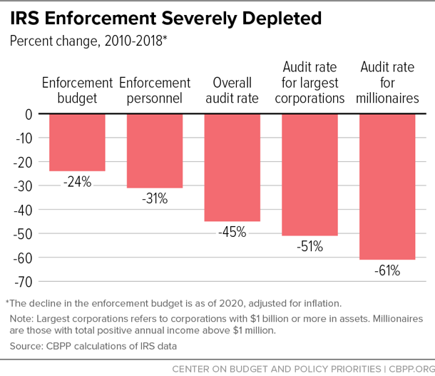 IRS Enforcement Severely Depleted