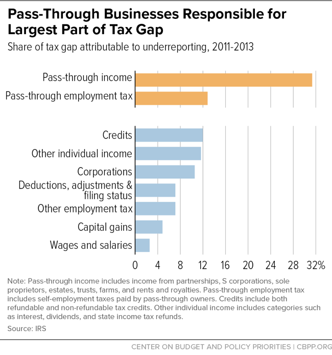Pass-Through Businesses Responsible for Largest Part of Tax Gap