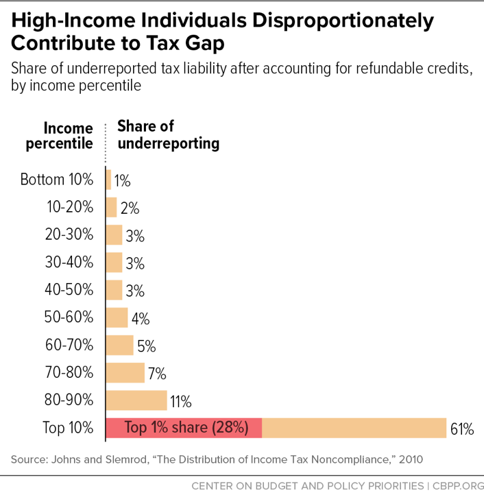 High-Income Individuals Disproportionately Contribute to Tax Gap