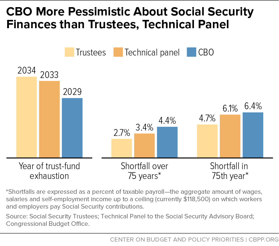 CBO More Pessimistic About Social Security Finances than Trustees, Technical Panel